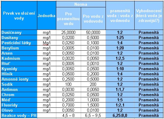 Tabulka - složení vody pramenitá voda a voda z vodovodního řádu